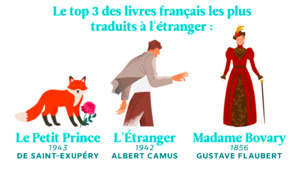 Livres d'un autre monde : la lecture des Français entre best-sellers et traductions